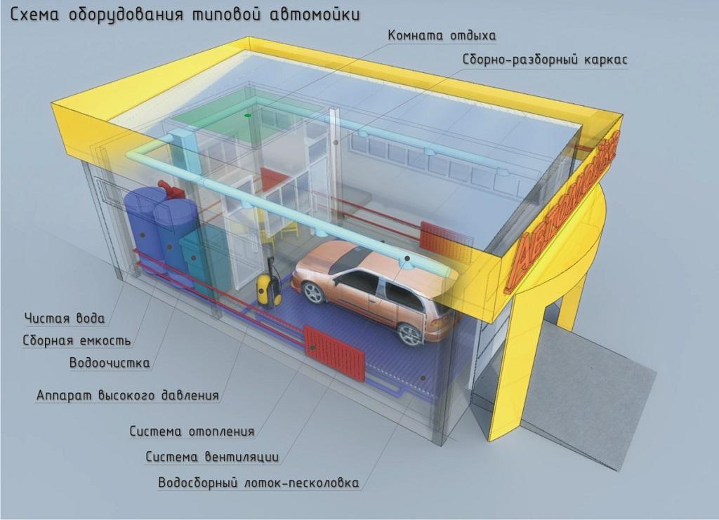 Бизнес идеи авто гараж бизнес план скачать 2014