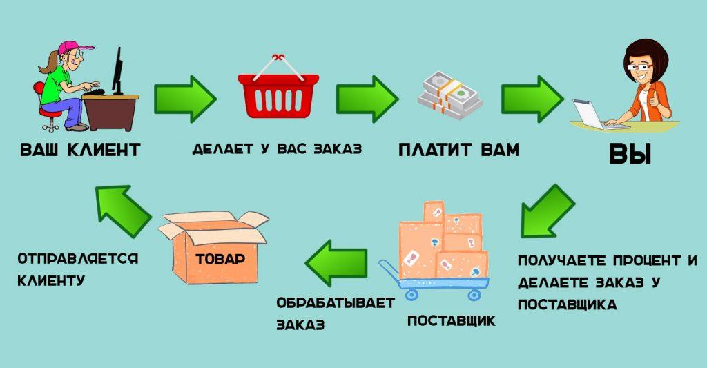 Как открыть продуктовый интернет магазин уникальных продуктов
